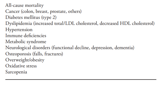 Physical Inactivity - Associated Diseases and Disorders